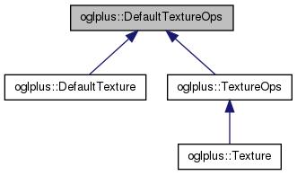 oglplus::DefaultTextureOps Class Reference